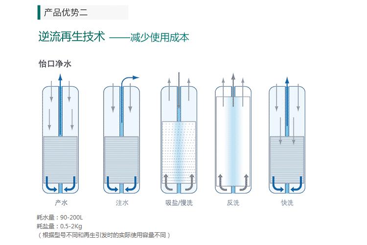 怡口轻柔中央软水产品介绍