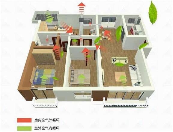 家用中央新风系统