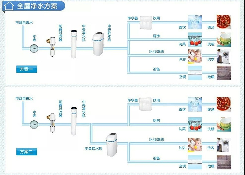 上海中央净水器