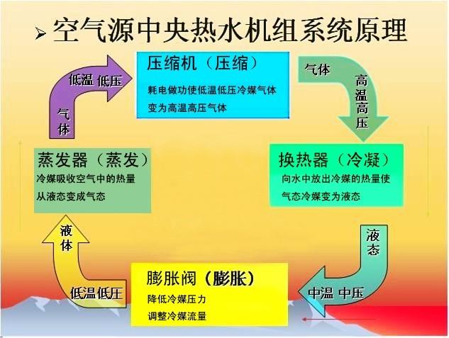 空气源热泵系统图