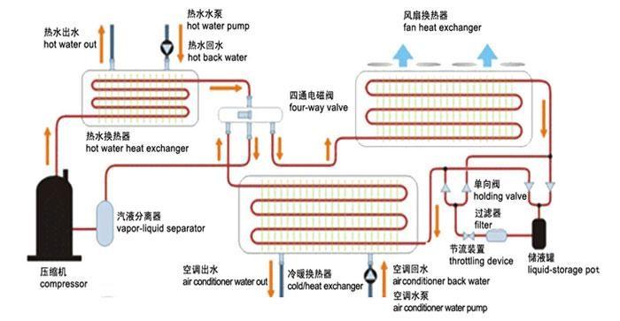 空气源热泵三联供系统图