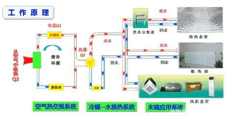 空气源两联供系统图