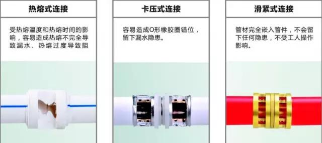 热熔式、卡压式、与滑紧式连接的对比
