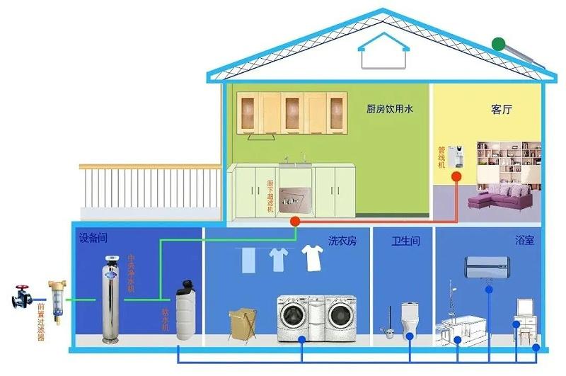 中央净水系统安装